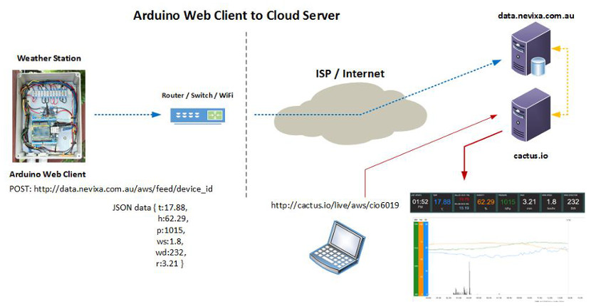 Arduino Web Client to cloud Server