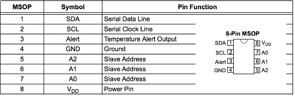 View Microchip MCP9808 Temperature Sensor Pinout