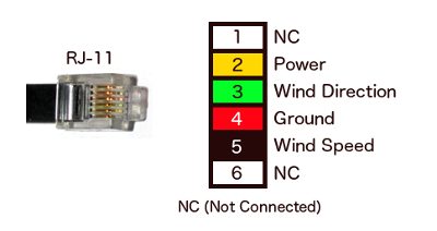 Davis Anemometer Interface Pinouts