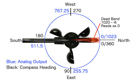 Davis Wind Direction Compass Headings