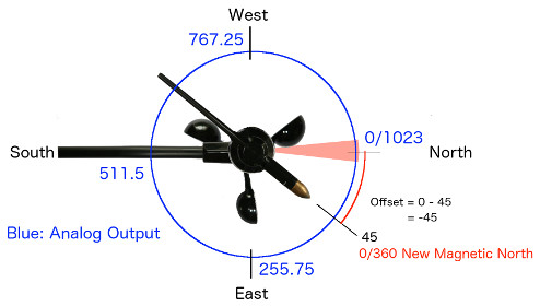 Davis Wind Direction Offset