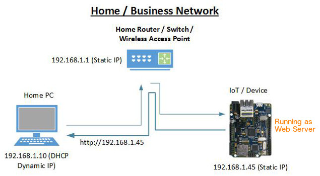 How to Connect IoT Device to the Internet